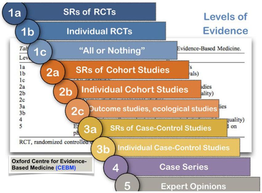 Skala over kvalitet af evidens, udarbejdet af Oxford Centre for Evidense-Based Medicine.
